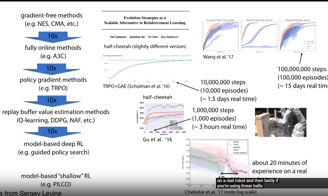 Archived Post ] Deep RL Bootcamp Lecture 9 Model-based