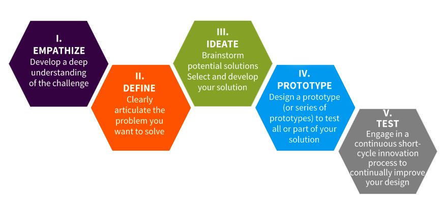 Image result for empathy design thinking