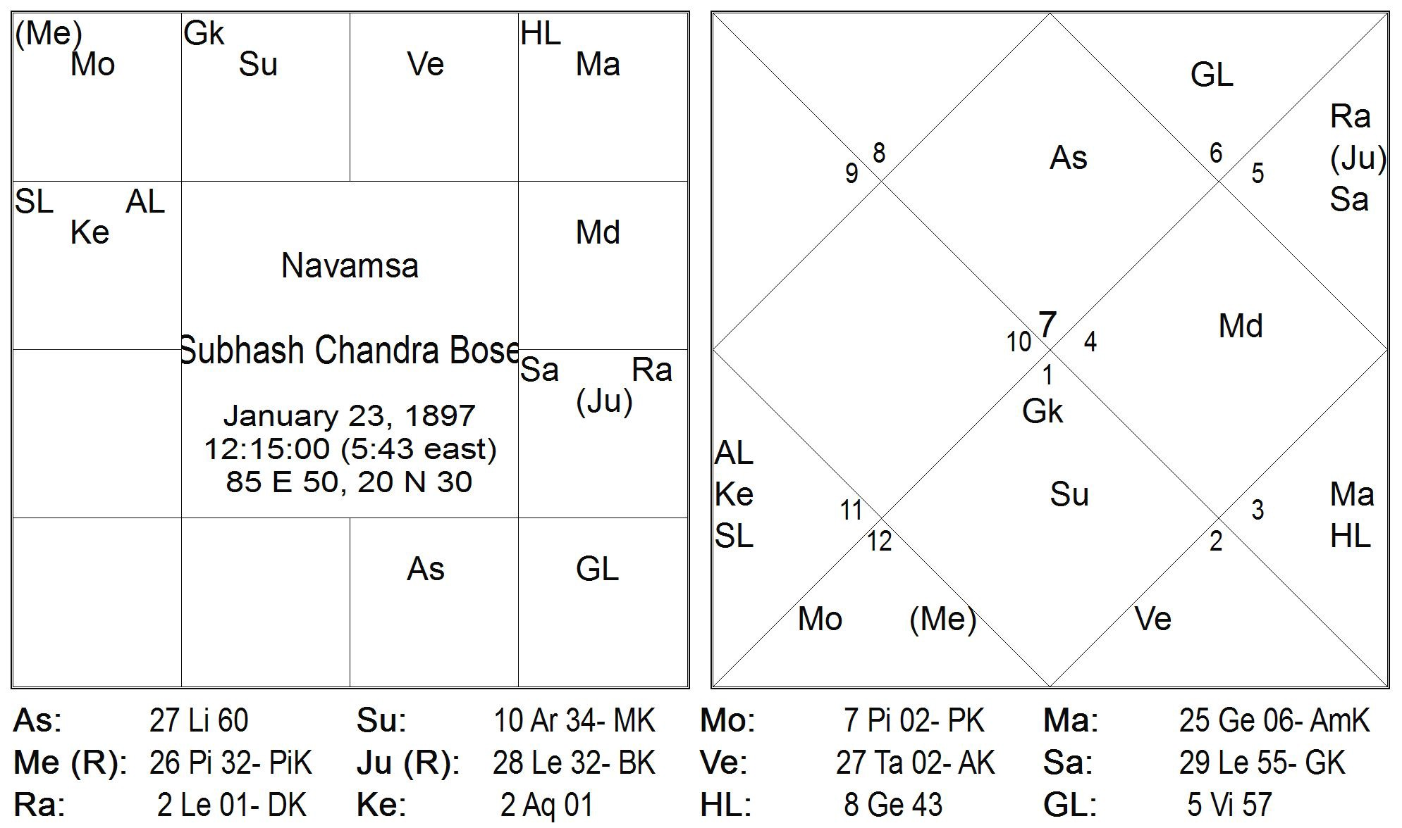 Rasi and Navamsa placement of Grahas: Part 1: External vs