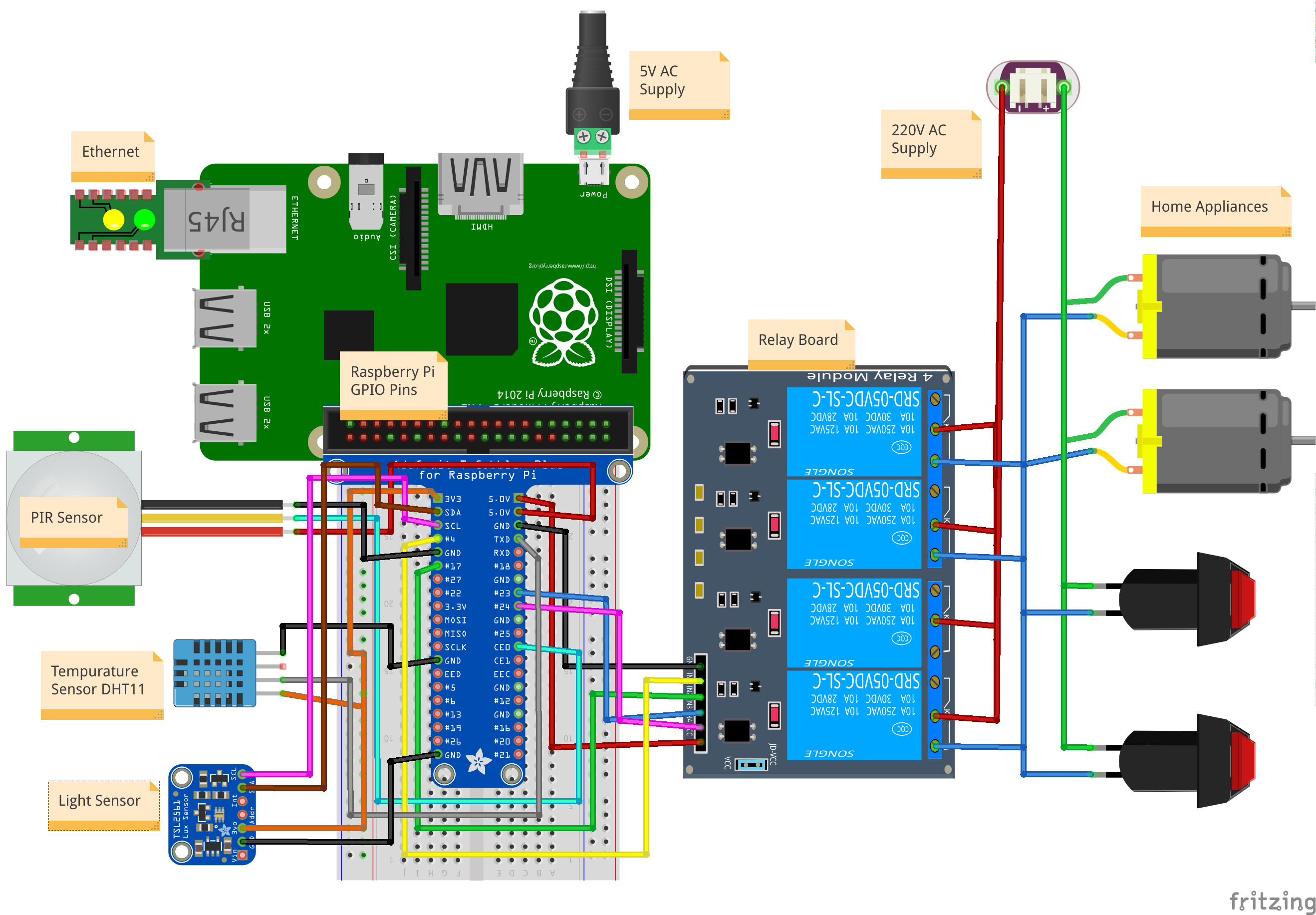 Internet Of Things Raspberry Pi Home Automation System Based On Iot By Mahima Sachan Medium