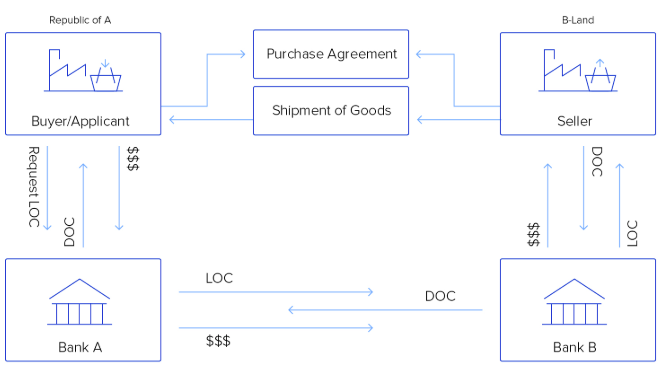 Image result for flow chart for trade financing on blockchain