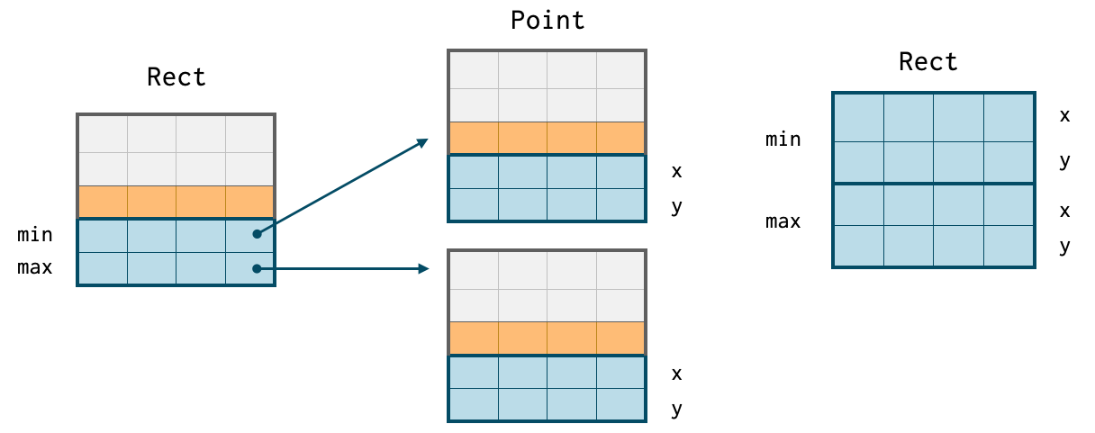 On the left Java style memory fragmentation. On the right contiguous blocks of memory possible in Go, C/C++, Julia etc.