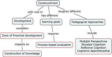 Constructivism A Learning Theory By Chris Hare Age Of Awareness Medium