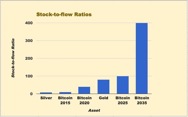 Image result for bitcoin stock to flow